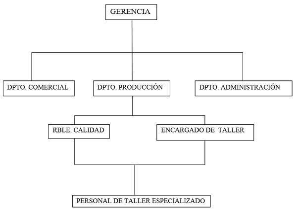 organigrama zicsal